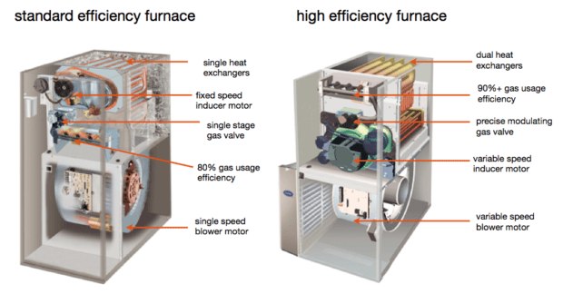 High Efficiency Furnace Chart