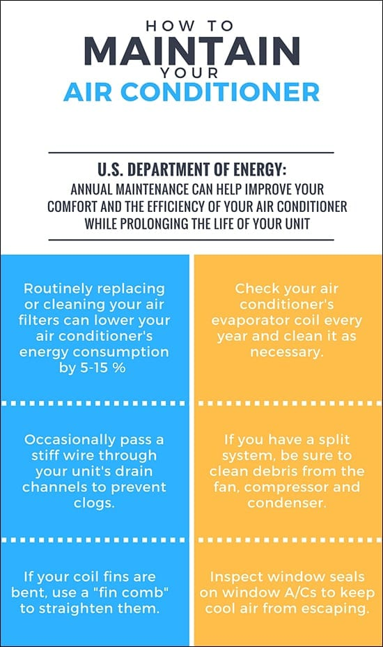Department of Energy Infographic